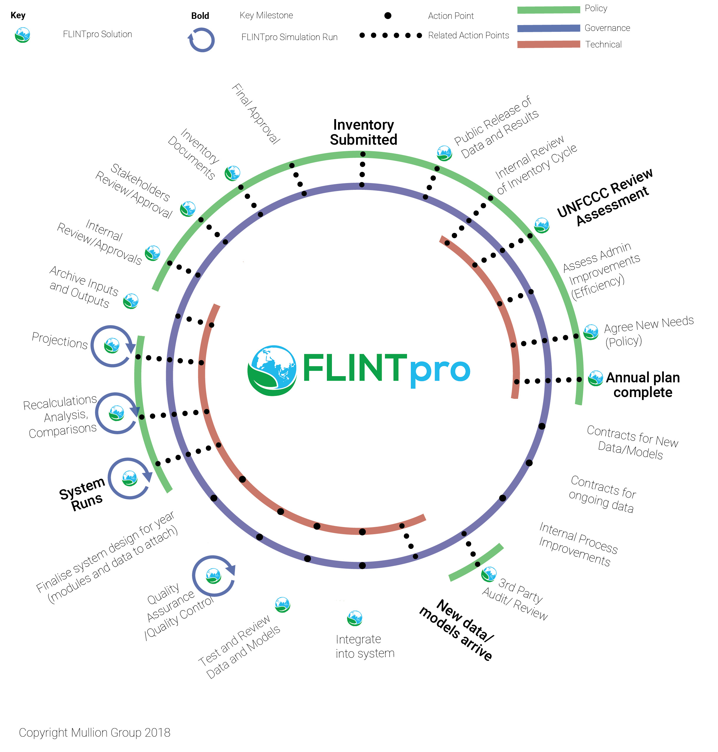 Image 6: FLINTpro provides value throughout the MRV cycle. FLINTpro allows users to quickly test new data, and complete the tasks required to meet the key milestones of an MRV system.